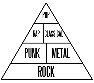 The Music Pyramid