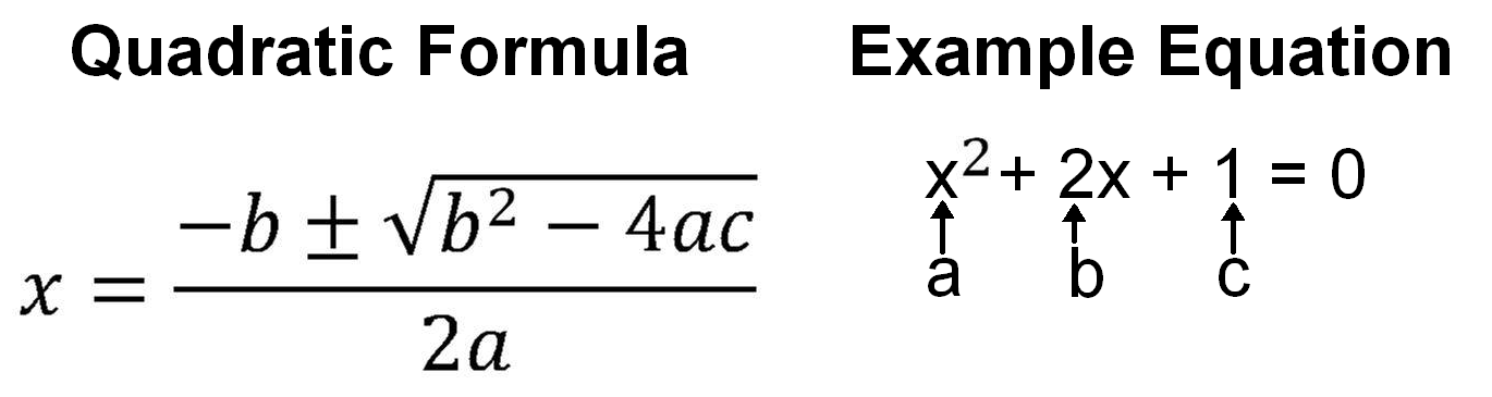 The quadratic formula torments students in physics and Algebra II  The    Quadratic Formula
