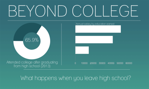Beyond College: Alternatives to a University Education