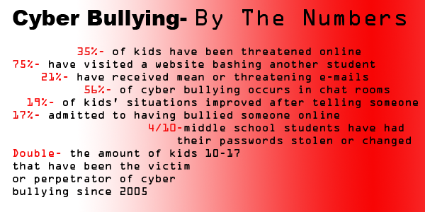 cyberbully essay Cyberbully essay topics: bullying, abuse, suicide pages: 2 (539 words) published: january 15 keep in mind, cyberbullying can cause mental disturbance to teens suicide and self-harm is a big.